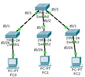 Cisco交换机Vtp实例
