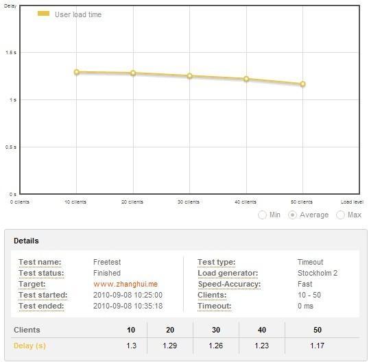 用loadimpact测试一下你网站的负载能力